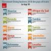 Classement des pays africains selon le rapport Doing Business 2018