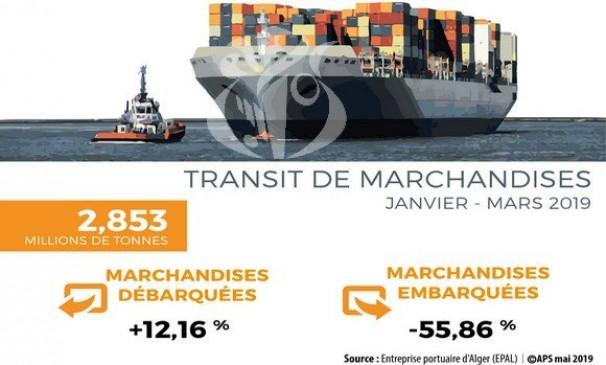 Port d'Alger : transit de plus de 2,8 millions t de marchandises au 1er trimestre 2019